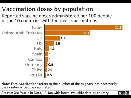 Vaccination doses by population